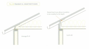 Raised-Heel-truss