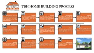 TBH HOME BUILDING PROCESS