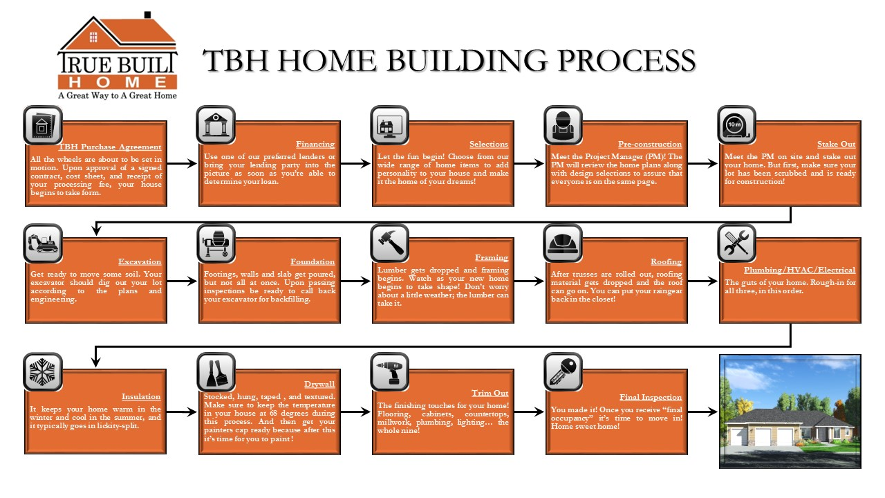 tbh home building process diagram true built home